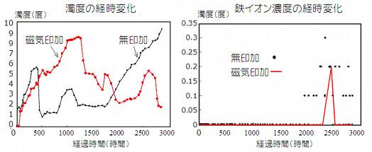 濁度鉄イオン経時変化.jpg