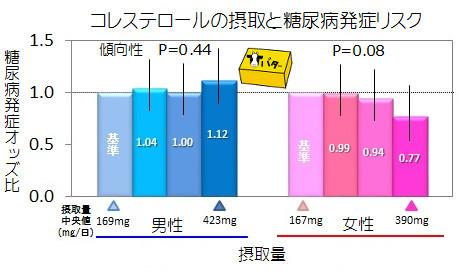 糖尿発症リスク_コレ.jpg