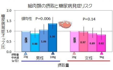糖尿発症リスク_肉.jpg