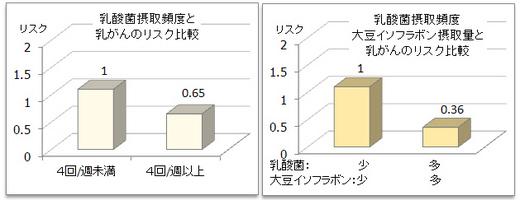乳酸菌BCリスク.jpg