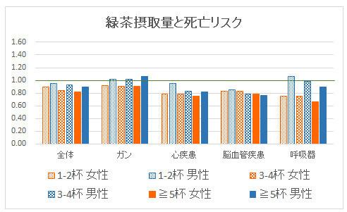 緑茶摂取と死亡リスク.jpg