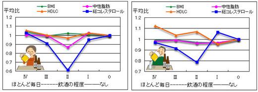酒と検査値M.jpg